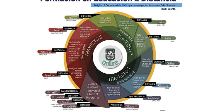 La UNSL apuesta a la formación de docentes en Educación a Distancia